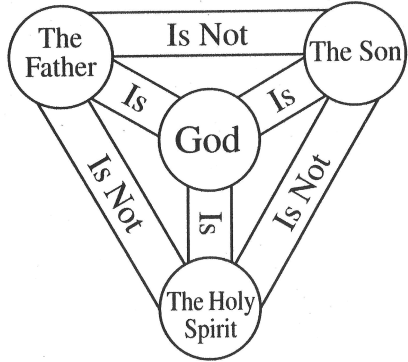 Explanation of the Trinity